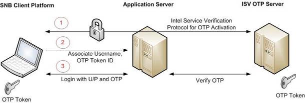Аппаратные технологии безопасности Intel: новое слово в защите биометрических приложений. Часть первая - 11