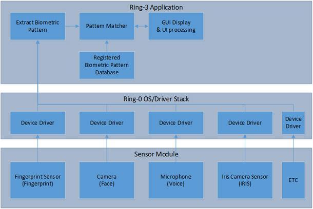 Аппаратные технологии безопасности Intel: новое слово в защите биометрических приложений. Часть первая - 3