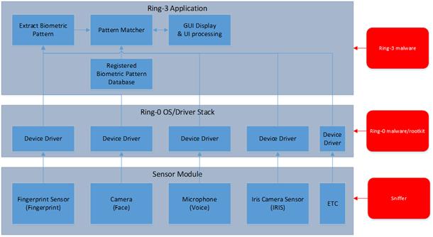 Аппаратные технологии безопасности Intel: новое слово в защите биометрических приложений. Часть первая - 4
