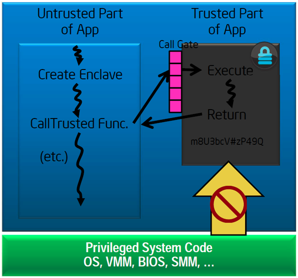 Аппаратные технологии безопасности Intel: новое слово в защите биометрических приложений. Часть первая - 6