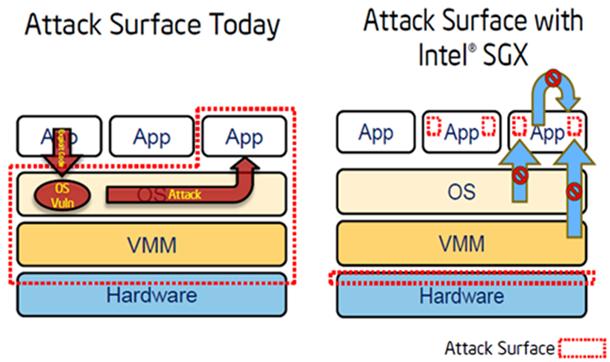 Аппаратные технологии безопасности Intel: новое слово в защите биометрических приложений. Часть первая - 7