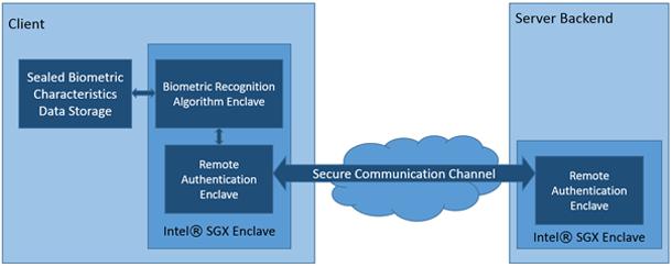 Аппаратные технологии безопасности Intel: новое слово в защите биометрических приложений. Часть первая - 8