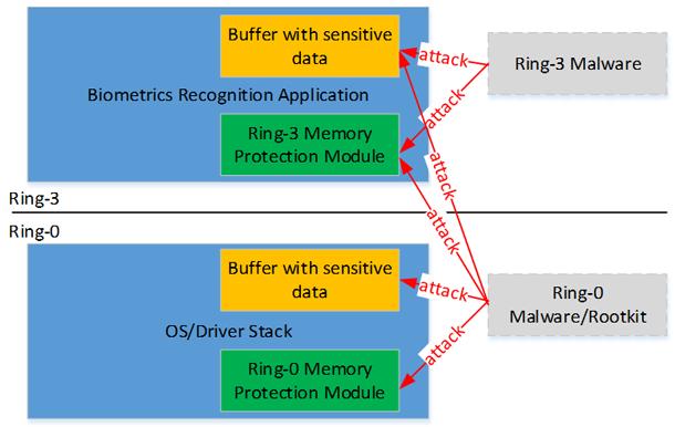 Аппаратные технологии безопасности Intel: новое слово в защите биометрических приложений. Часть первая - 9