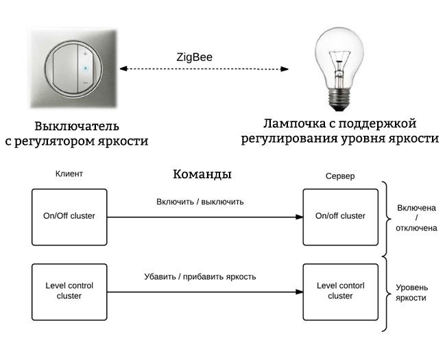 Беспроводные сети ZigBee. Часть 1 [Вводная] - 10