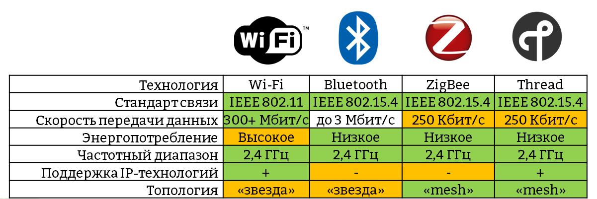 Беспроводные сети ZigBee. Часть 1 [Вводная] - 2