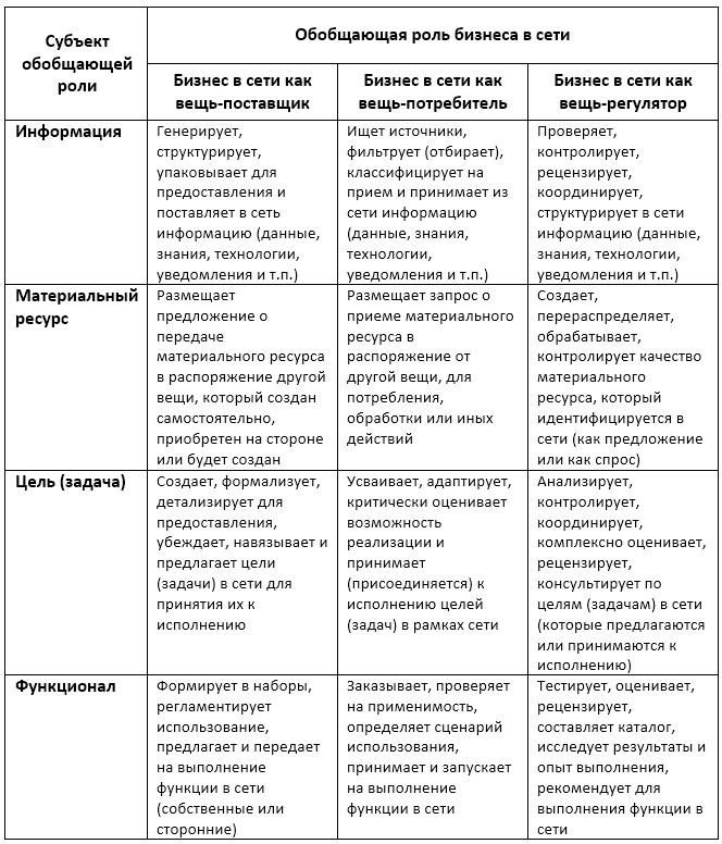 Интернет вещей для бизнес-объектов (часть 6) - 2