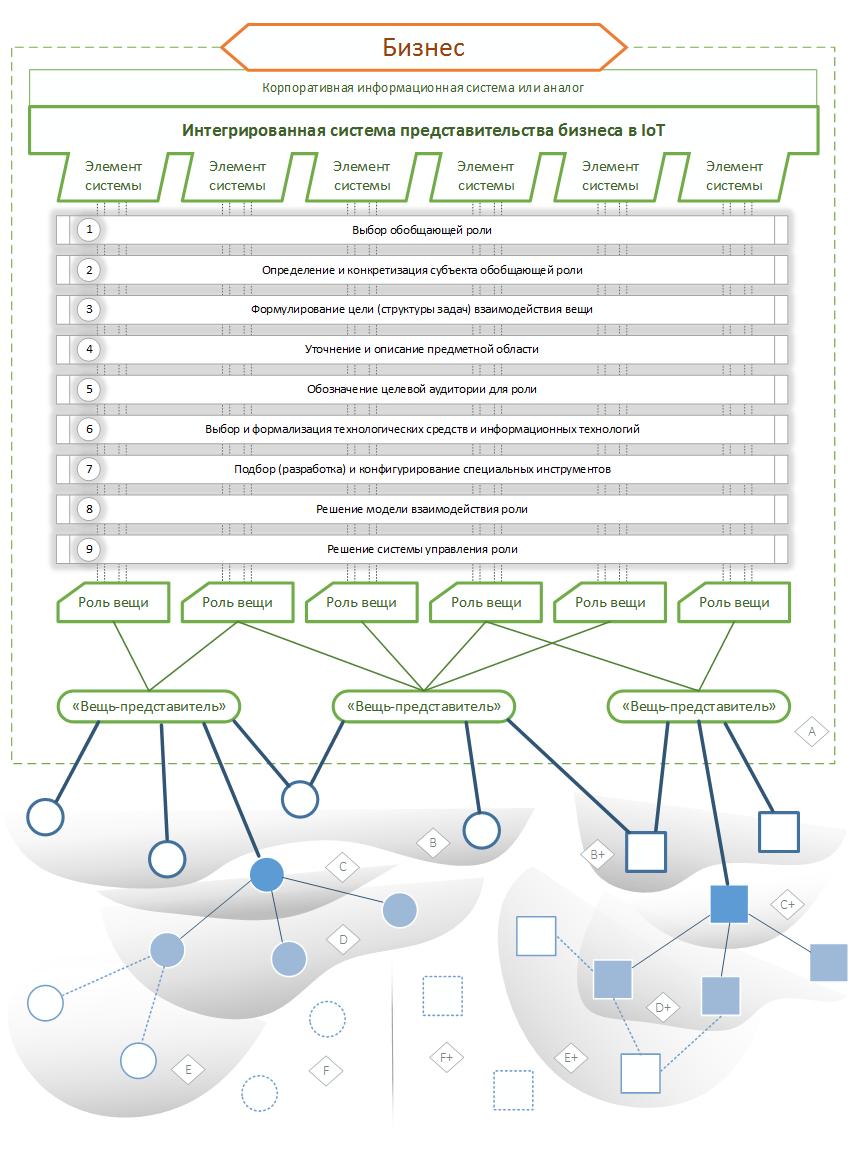 Интернет вещей для бизнес-объектов (часть 6) - 3