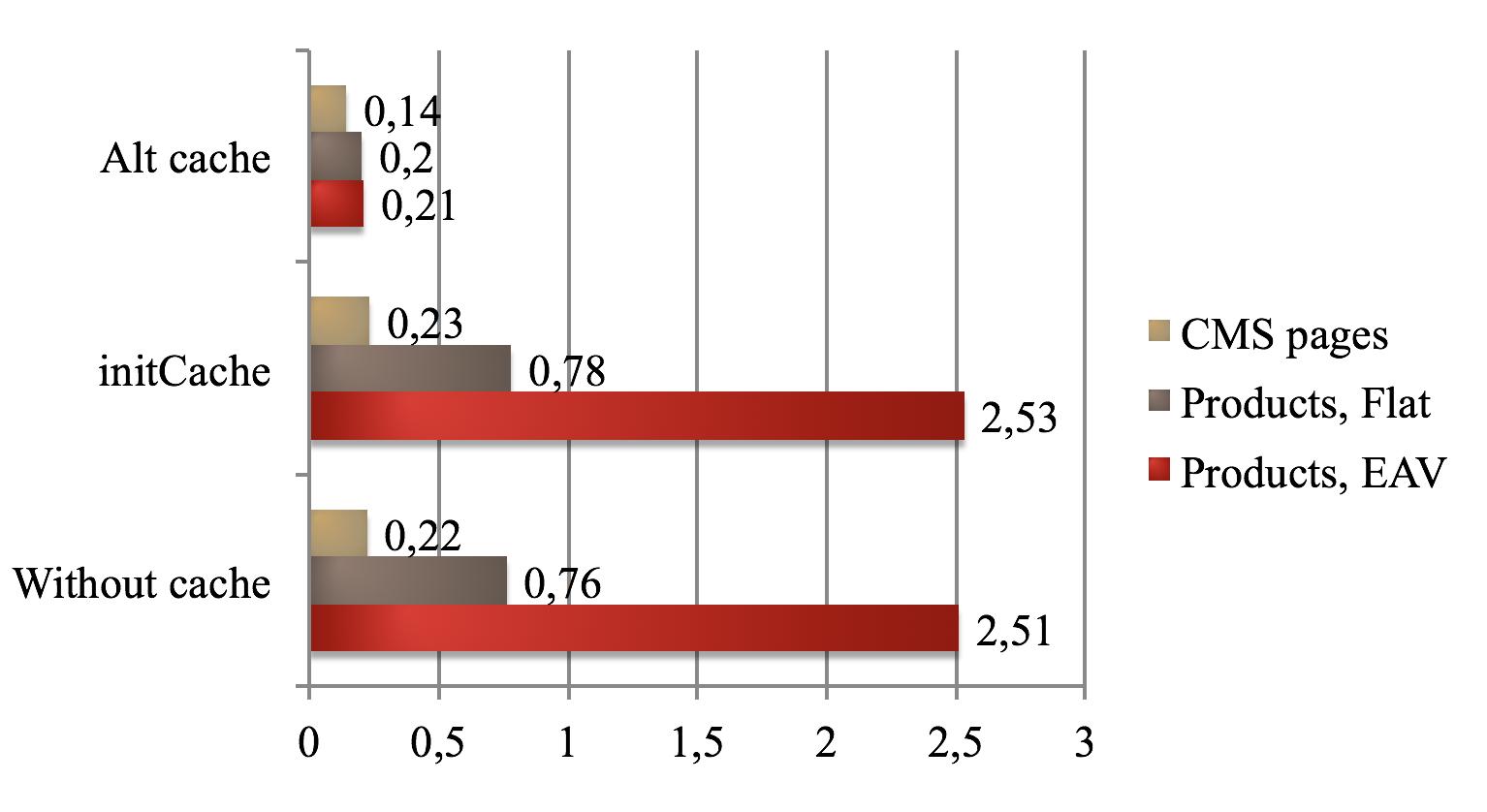 Увеличение производительности Magento - 5