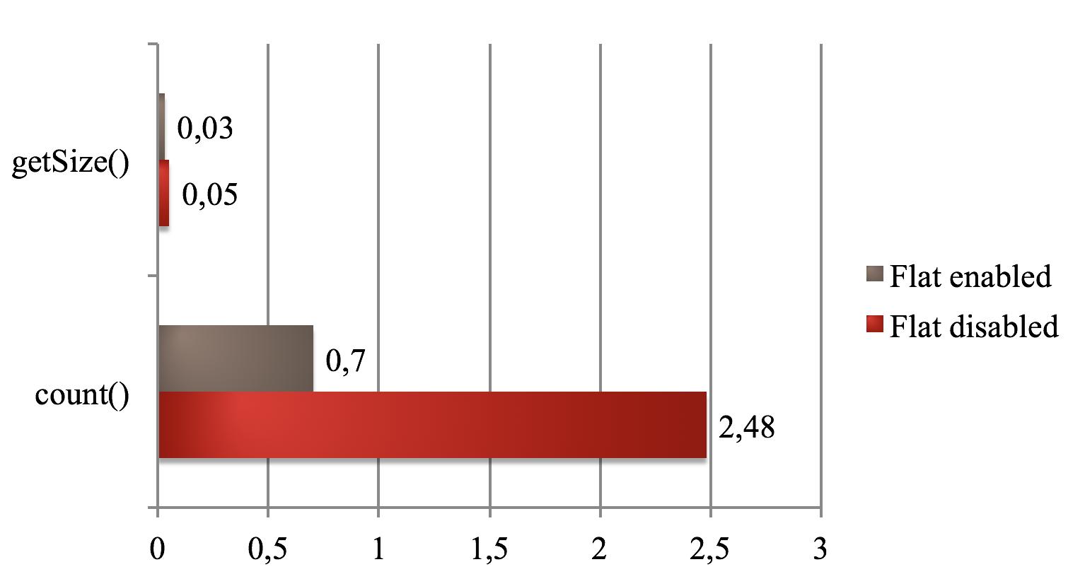 Увеличение производительности Magento - 6