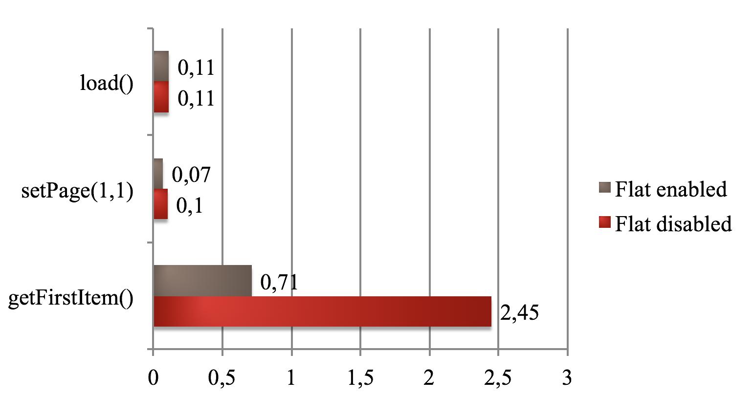 Увеличение производительности Magento - 7