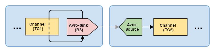 Flume — управляем потоками данных. Часть 2 - 3