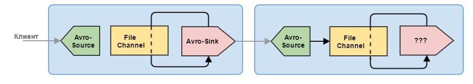 Flume — управляем потоками данных. Часть 2 - 5