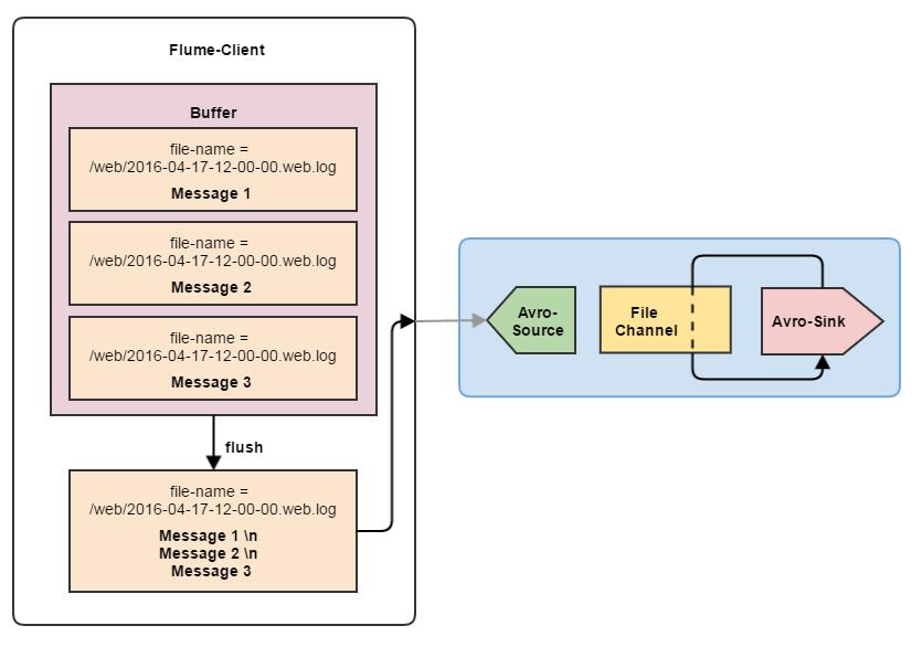 Flume — управляем потоками данных. Часть 2 - 6
