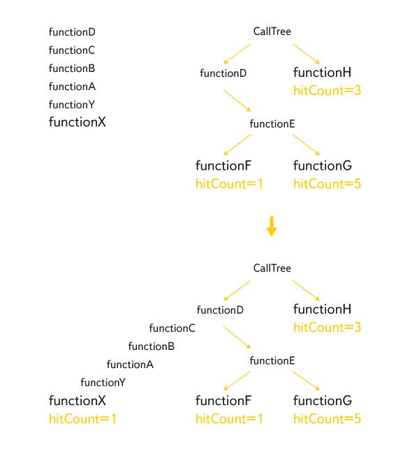 Профилирование JS-кода из функций. Опыт Яндекса - 10