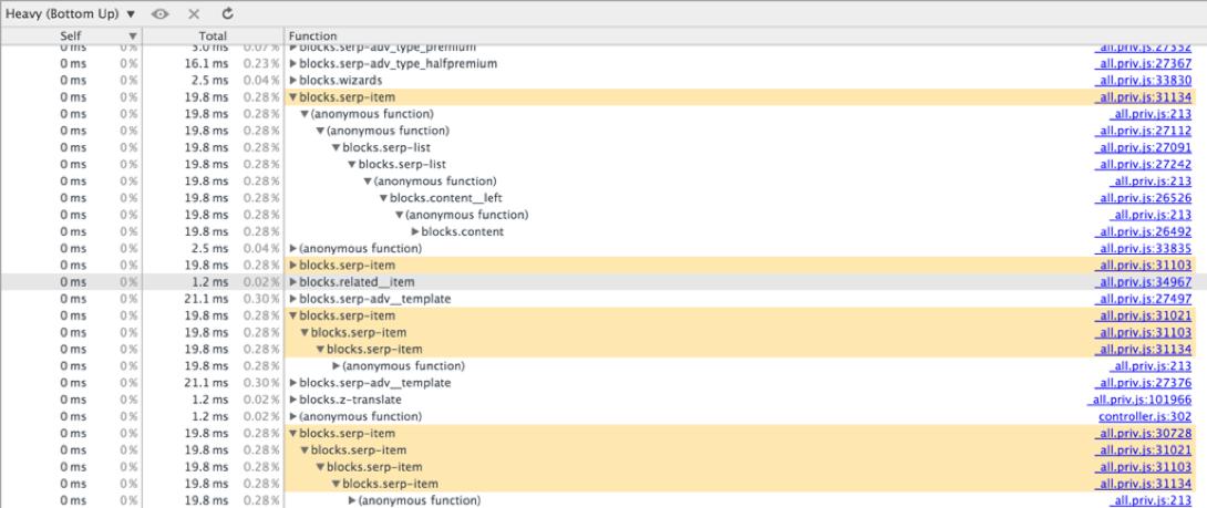 Профилирование JS-кода из функций. Опыт Яндекса - 3