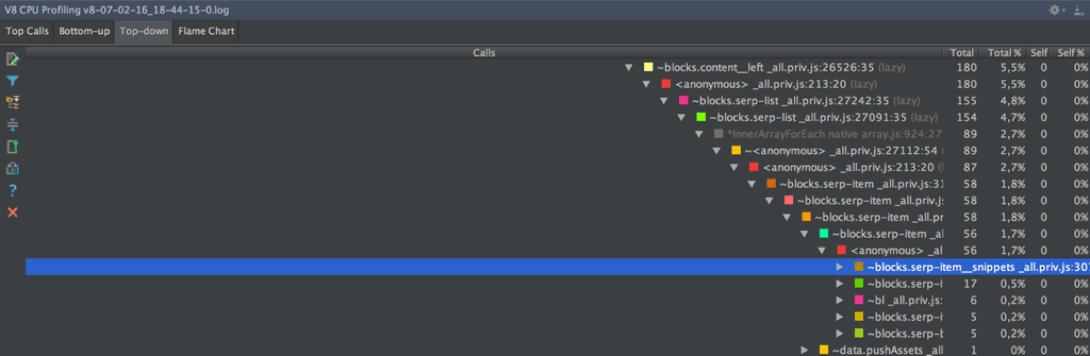 Профилирование JS-кода из функций. Опыт Яндекса - 6