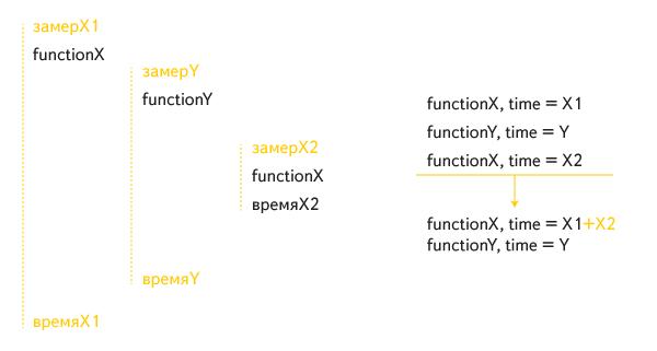 Профилирование JS-кода из функций. Опыт Яндекса - 7