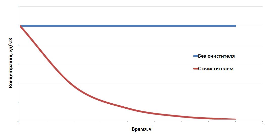 Раскрываем карты: почему НЕРА фильтру в воздухоочистителе не нужна эффективность 99,95% - 5