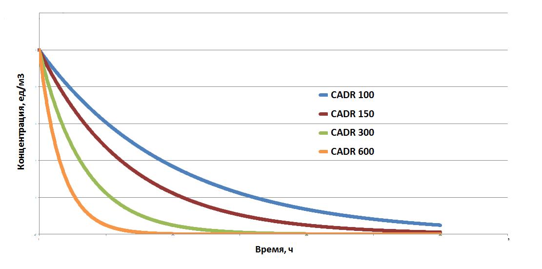 Раскрываем карты: почему НЕРА фильтру в воздухоочистителе не нужна эффективность 99,95% - 6