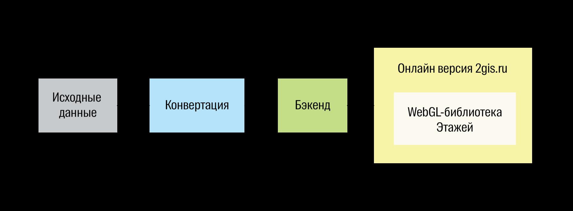 Этажи: 3D-навигация на WebGL в 2gis.ru - 2