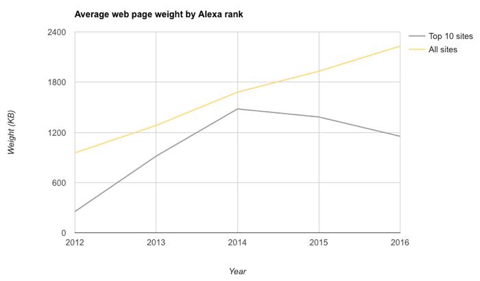 Средний размер веб-страницы сравнялся с размером инсталлятора Doom - 2