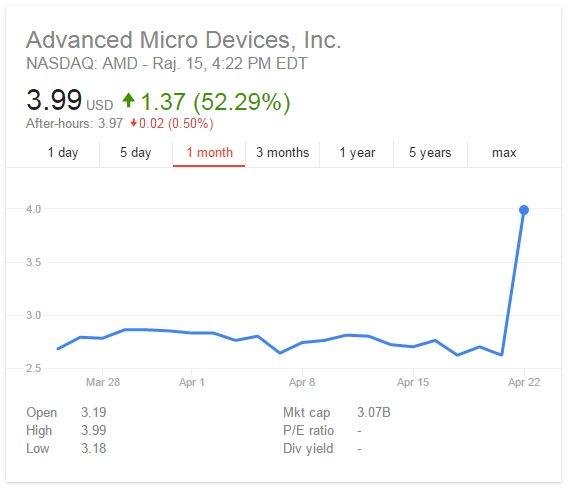 Акции AMD показали максимальный рост за всю историю компании — 52% за день