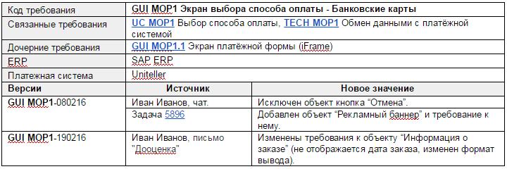 Организация функциональных требований на крупном проекте - 2