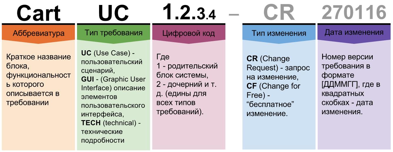 Организация функциональных требований на крупном проекте - 1