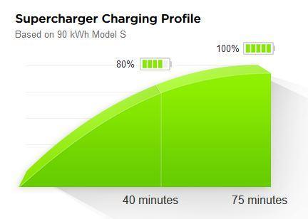 В Подмосковье открыли первую в РФ электро-АЗС Tesla Supercharger - 2