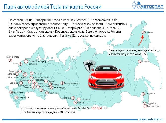 В Подмосковье открыли первую в РФ электро-АЗС Tesla Supercharger - 4