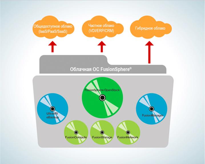 OpenStack трансформирует центры обработки данных - 2