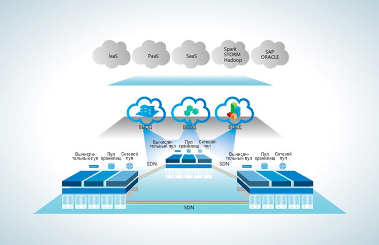 OpenStack трансформирует центры обработки данных - 3