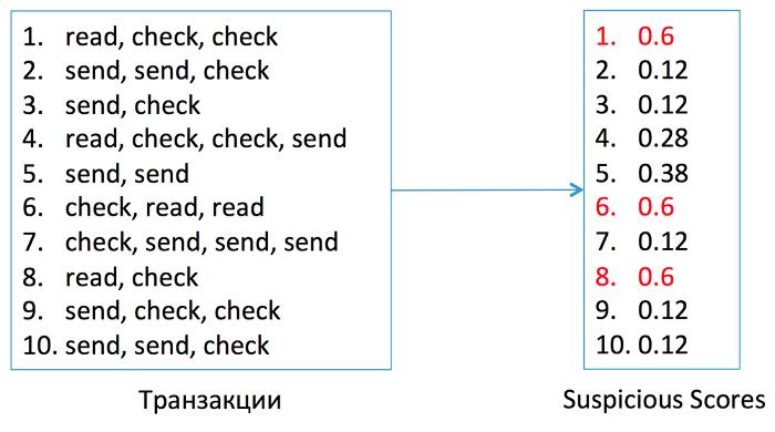 Антиспам в Mail.Ru: как машине распознать взломщика по его поведению - 13