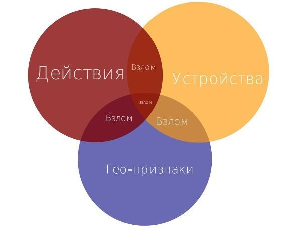 Антиспам в Mail.Ru: как машине распознать взломщика по его поведению - 14