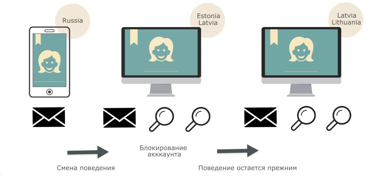 Антиспам в Mail.Ru: как машине распознать взломщика по его поведению - 15