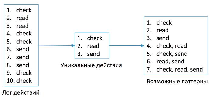 Антиспам в Mail.Ru: как машине распознать взломщика по его поведению - 3