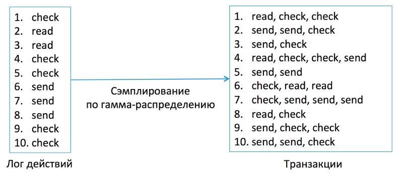 Антиспам в Mail.Ru: как машине распознать взломщика по его поведению - 4