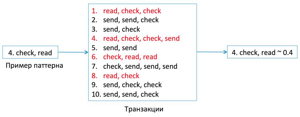 Антиспам в Mail.Ru: как машине распознать взломщика по его поведению - 5