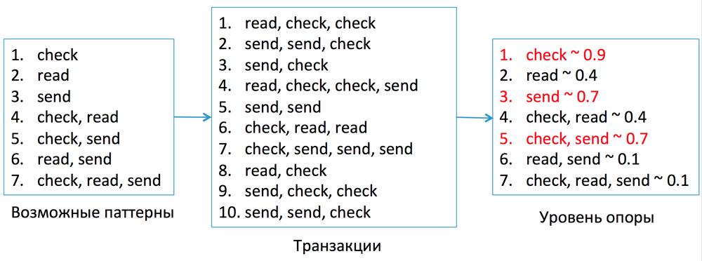Антиспам в Mail.Ru: как машине распознать взломщика по его поведению - 6