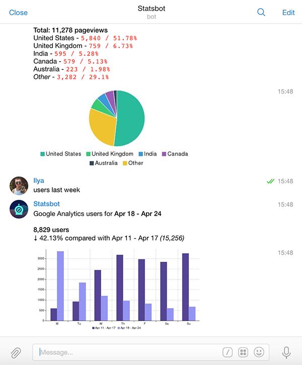 Коллекция Telegram ботов для гиков - 3