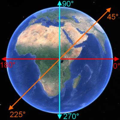 Космические туннели и железо на голову или зачем нам космодром «Восточный» - 2