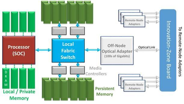 Новая память для новой архитектуры хранения данных - 11