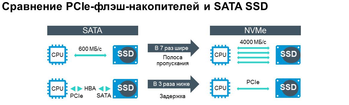 Новая память для новой архитектуры хранения данных - 2