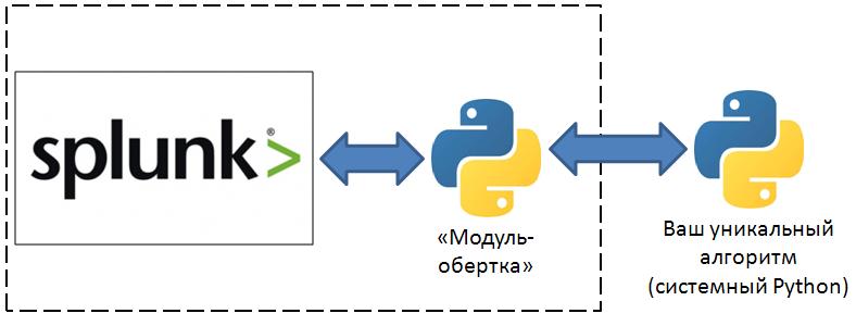 Расширение функциональных возможностей Splunk – это просто - 2