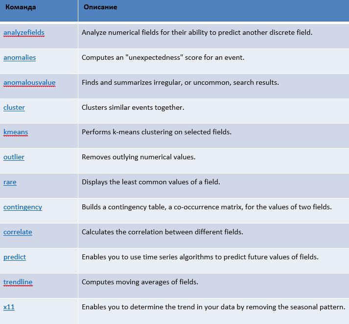 Расширение функциональных возможностей Splunk – это просто - 8