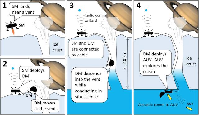 NASA анализирует возможные способы изучения подледных океанов Европы и Энцелада - 2