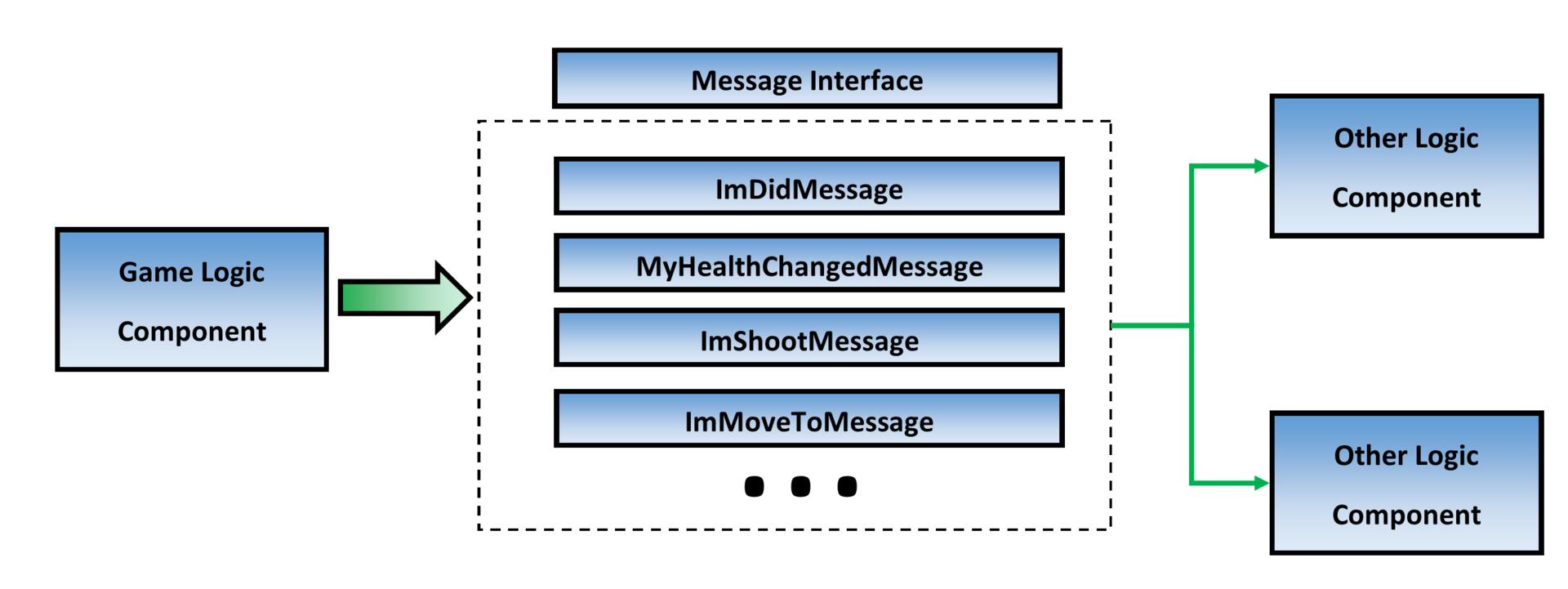 """Unity3D система сообщений или """"мягкая связь"""" между компонентами - 1"""