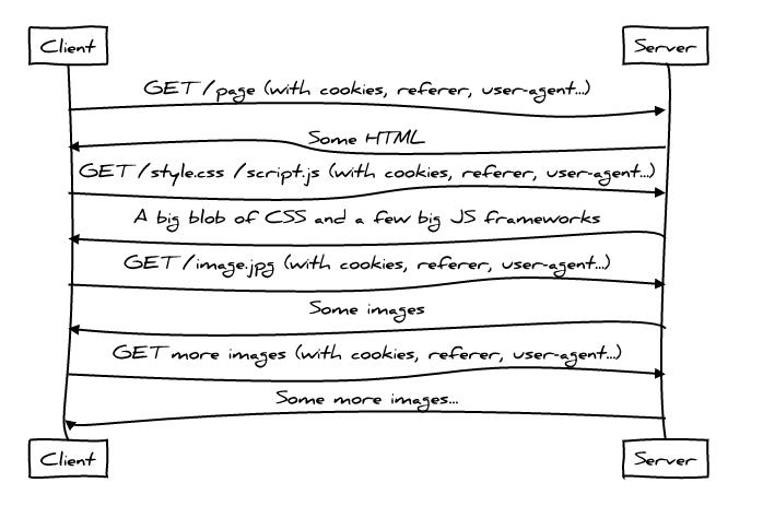 Идеальная производительность протокола HTTP - 2
