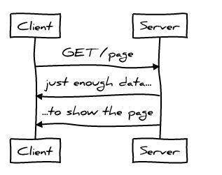 Идеальная производительность протокола HTTP - 1
