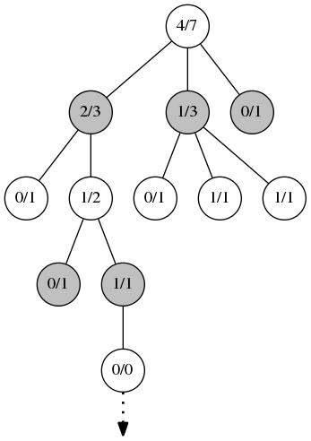 Метод Монте-Карло для поиска в дереве - 12